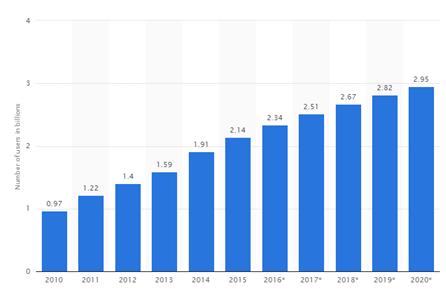 Social media payments, the next big thing? - Bijlipay